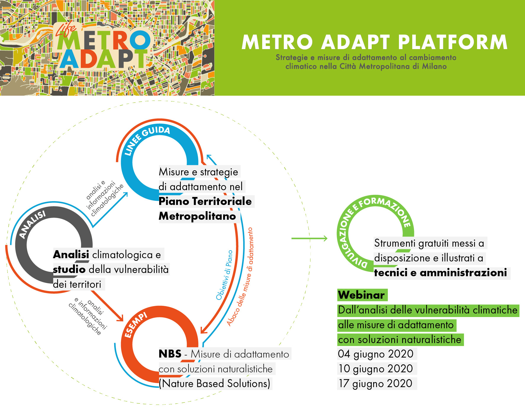 Il progetto Metro Adapt si presenta e condivide i propri strumenti